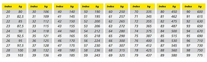 moto edito load index tips and advice