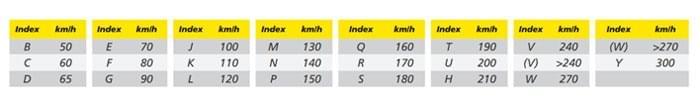 moto edito speed index tips and advice