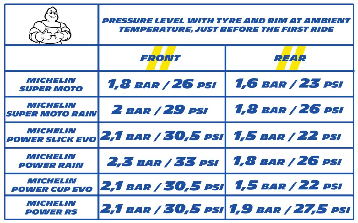 moto edito pression schema Help and Advice