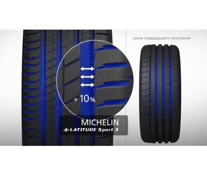 aвтомобильные_Инфографика_latitude sport 3 1_Шины