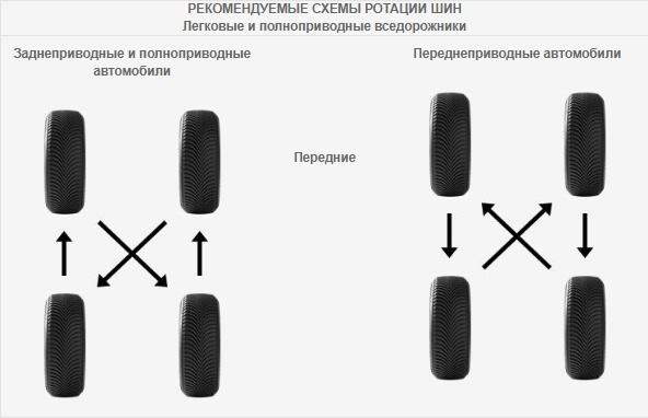 Автомобильные_Раздел_preferred tyre rotation Часто задаваемые вопросы