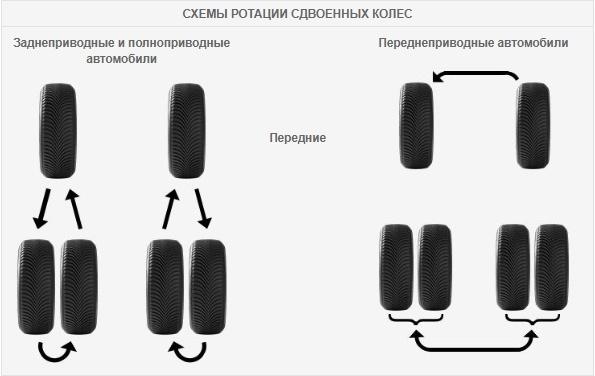 Автомобильные_Раздел_dual rotation pattern Часто задаваемые вопросы