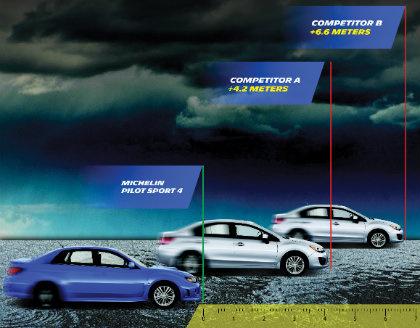 car edito schema psy wet tyres