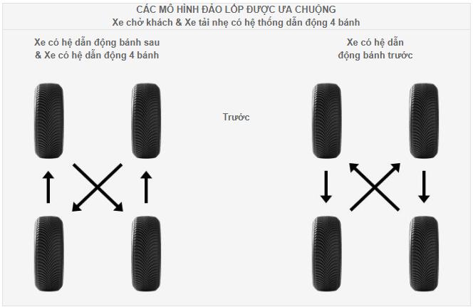 xe ô tô cấu trúc dữ liệu rotation pattern Câu hỏi thường gặp đối với ô tô