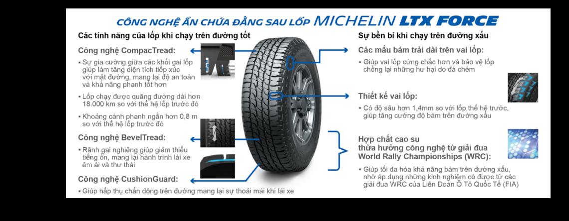 Xe ô tô edito ltx force suv tyre tech Lốp xe