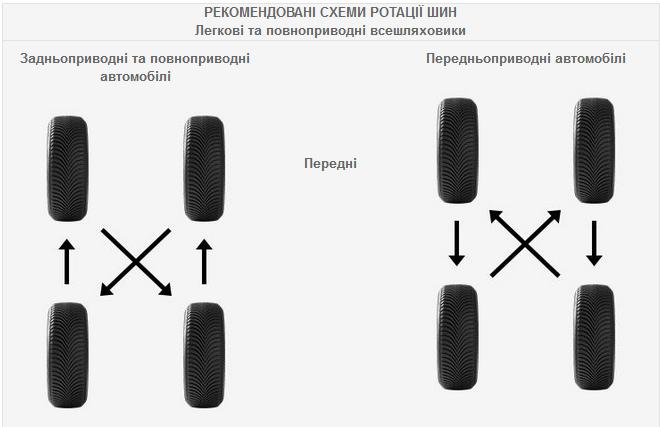 car edito preferred tyres rotation patterns faq
