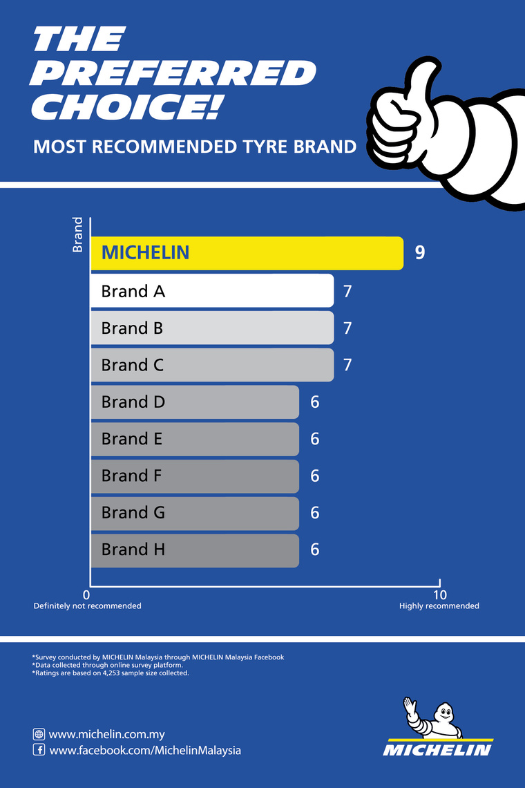 michelin rating and review graph fa ol most recommended tyre brand