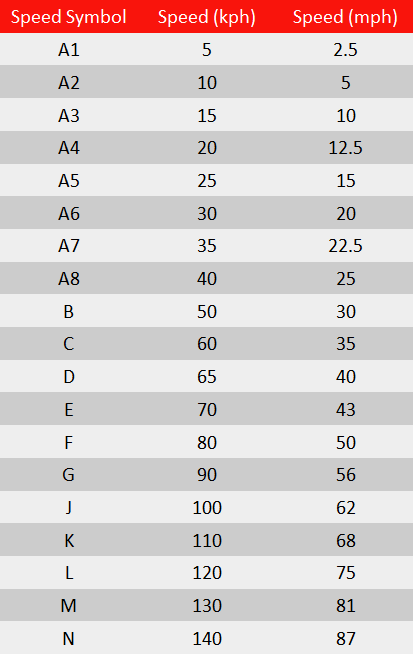 speed index table; speed index truck; table truck speed