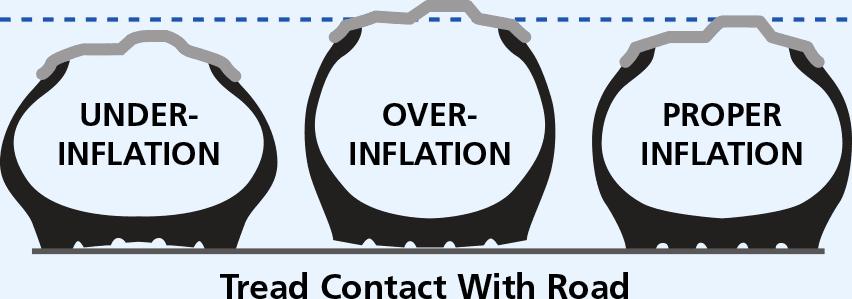 underinflation